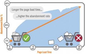 время загрузки страницы адаптивного сайта и показатель отказов