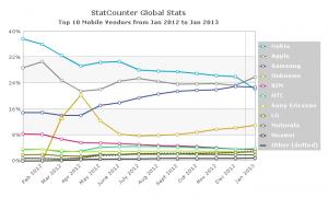 Apple, Samsung и Nokia в статистике аналитического агенства StatCounter