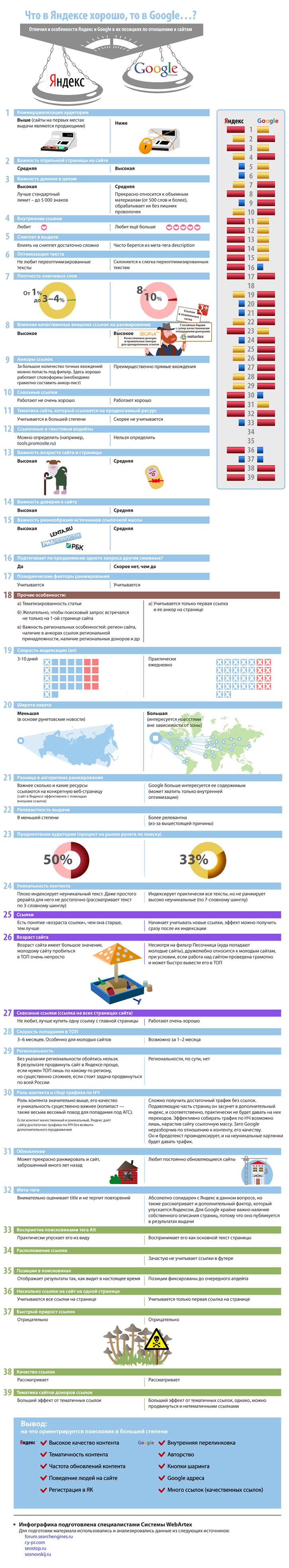 Особенности продвижения в Яндексе и Google