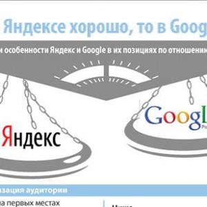 Особенности продвижения сайта в Яндексе и Google