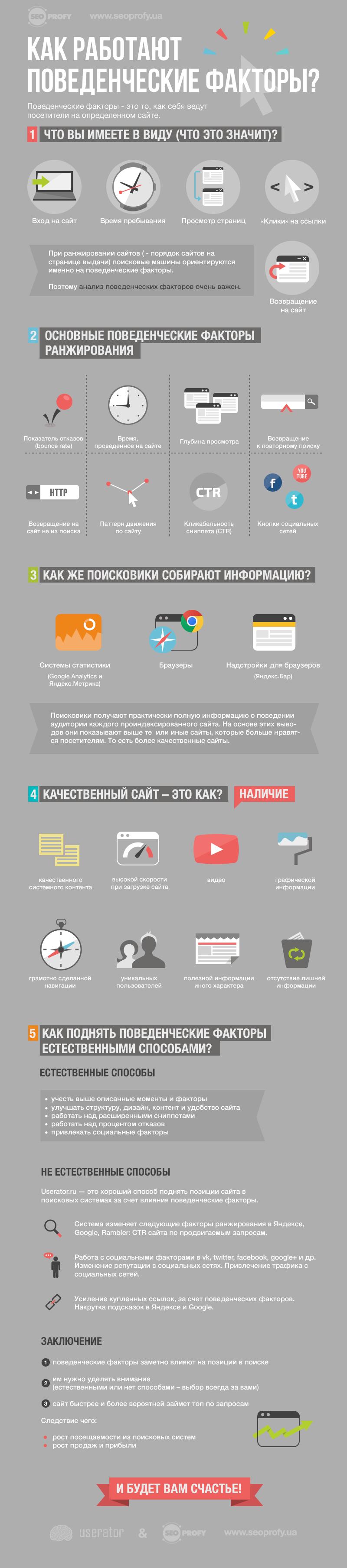 Полезная инфографика о поведенческих факторах сайта