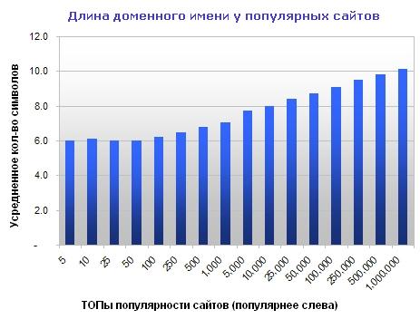 График доменной статистики: диаграмма показывает среднюю длину доменов в ТОП-ах популярных сайтов