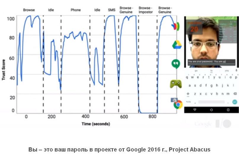 Project Abacus: система биометрической аутентификации - баллы доверия