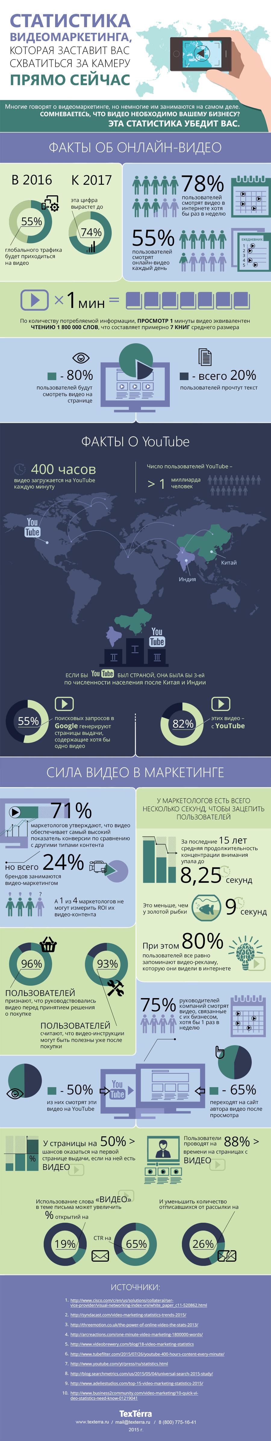 Факты о видео-контенте — видео-маркетинг стат данные
